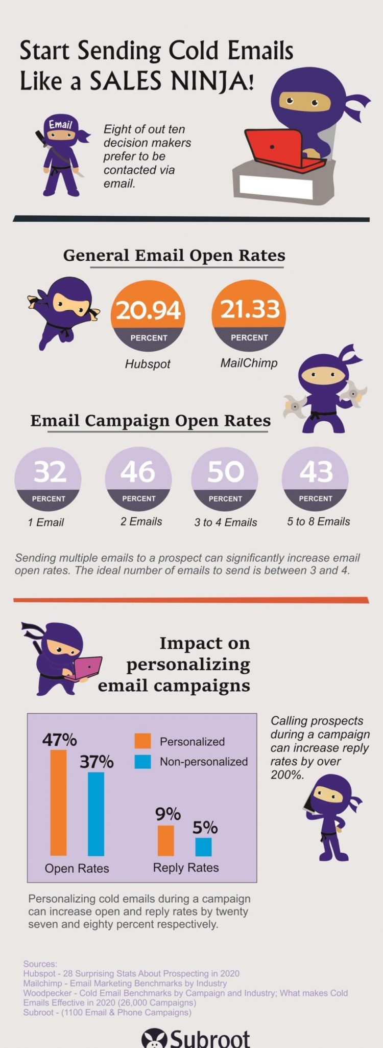 Subroot's infographic Sending Cold Emails Like a Sales Ninja